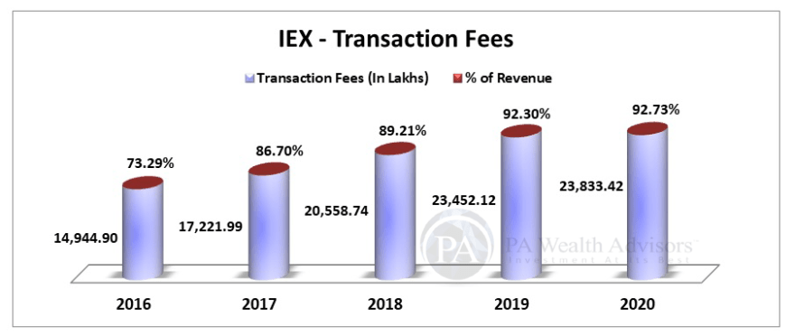 Stock Research article on IEX with revenue analysis & transaction fee
