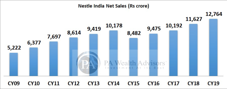 Nestle India net sales growth in last 10 years.