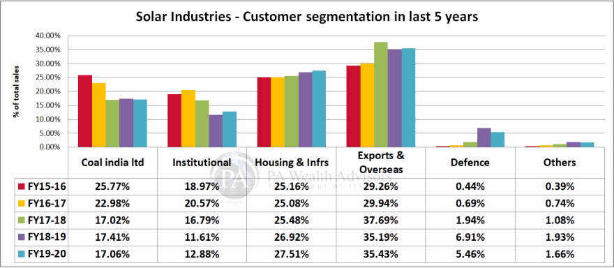 solar industries stock research with change in customer segments in last 5  years.