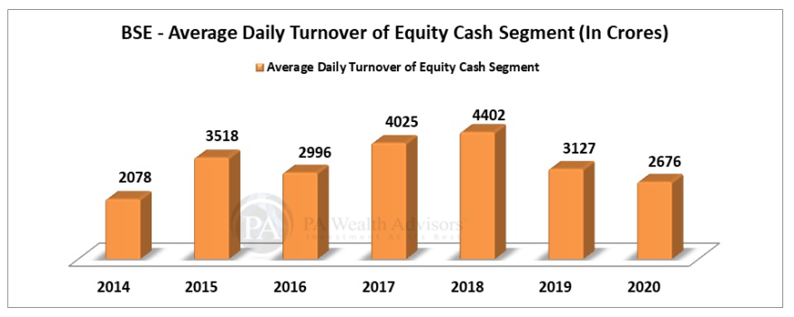 BSE stock research update with details of average daily turnover of equity cash segment