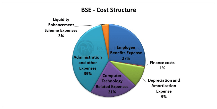 BSE stock research with details of cost structure