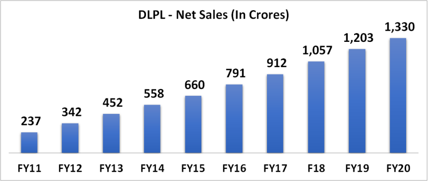 10 years net sales growth of dr lal pathlabs