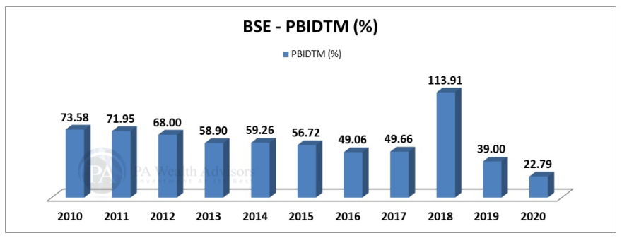 BSE stock research update with details of profit margin
