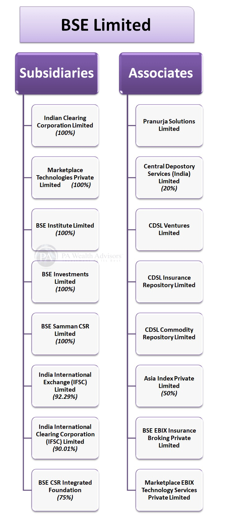 BSE stock research update with details of group structure