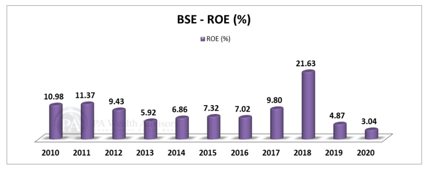 BSE stock research update with details of return on equity