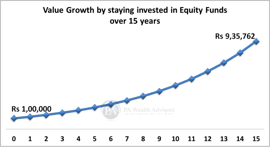 equity mutual funds performance in long term results in great wealth creation
