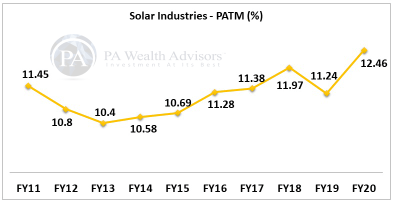 solar industries stock research with details of profit margin for 10 years