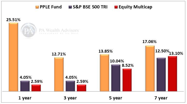 PPFAS equity mutual funds performance comparison