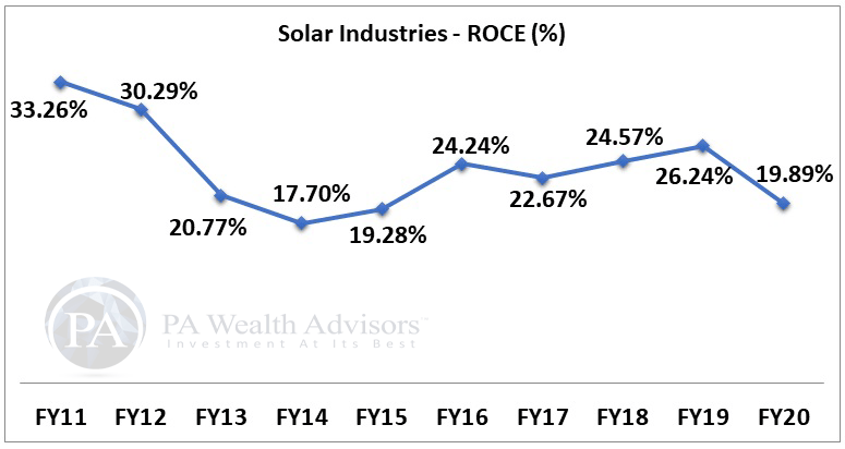solar industries stock research with details of ROCEfor 10 years