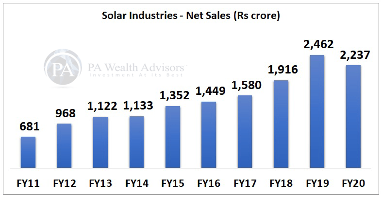 solar industries stock research with details of net sales for 10 years