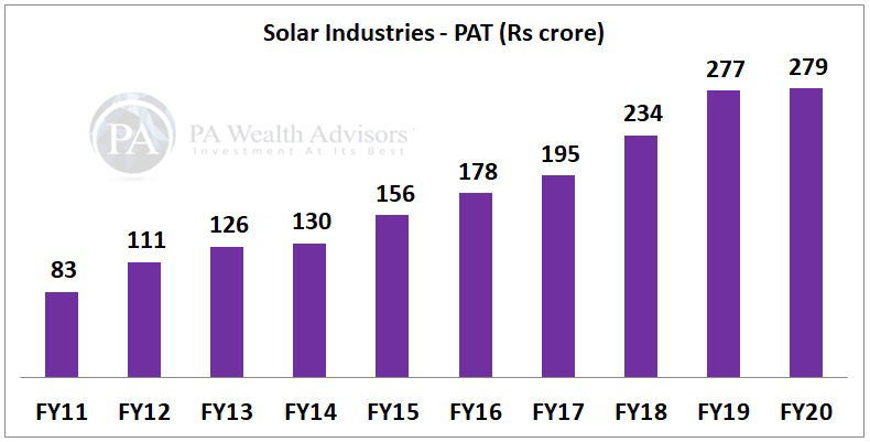 solar industries stock research with details of PAT for 10 years