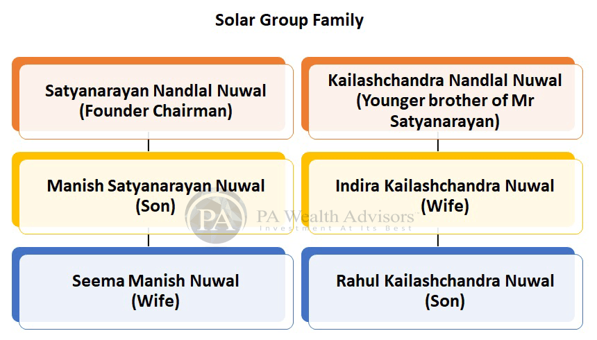 solar industries stock research with details of management family