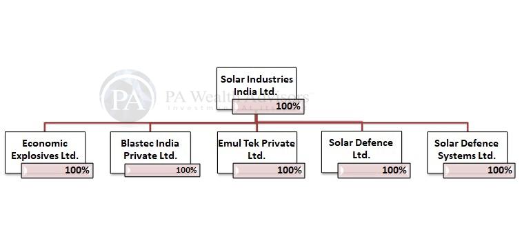 Indian subsidiaries of Solar Industries