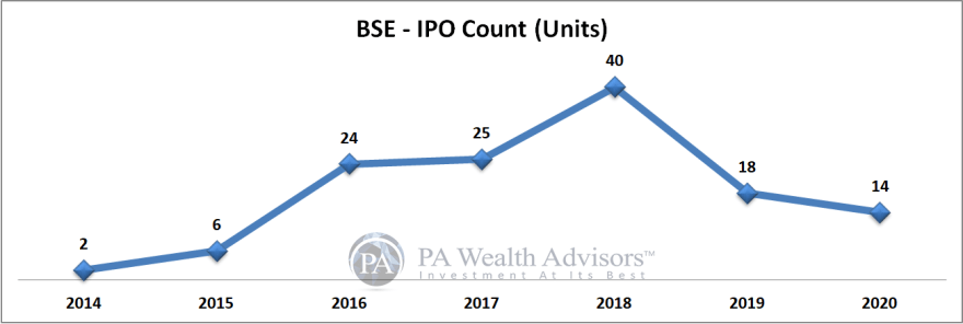 BSE stock research update with details of IPO count