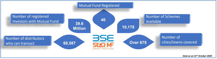 BSE stock research update with details of BSE Star MF Platform