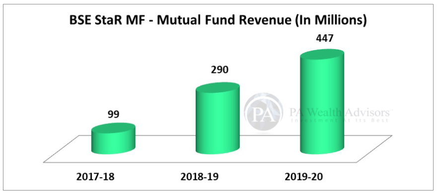 BSE stock research update with details of Mutual Fund Revenue