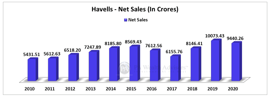 havells india stock analysis with net sales growth over last 10 years