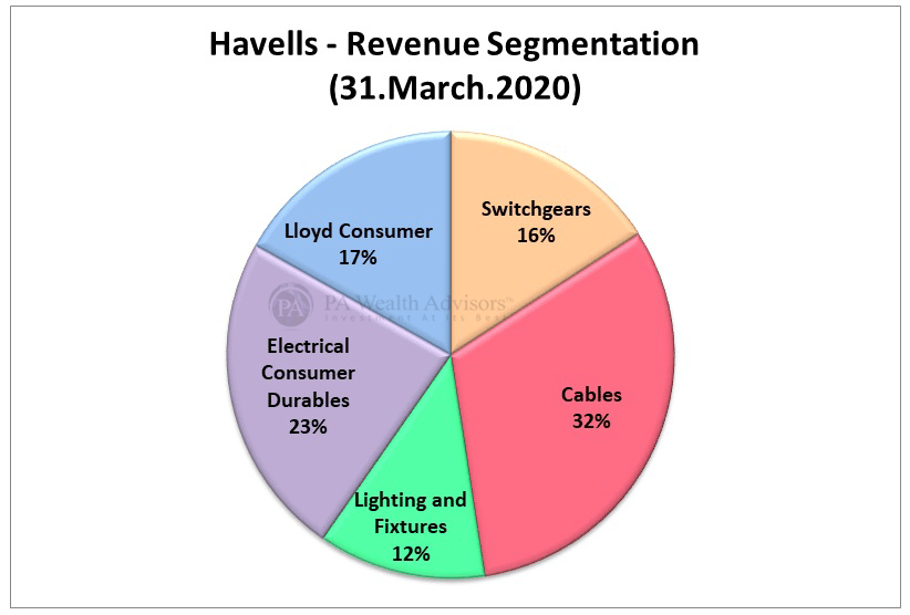 havells stock research with details of revenue segmentation in detail