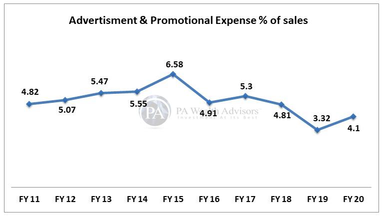 berger paints advertisement & promotional expenses detail