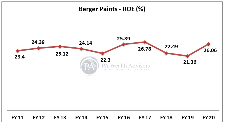 berger paints stock research with details of ROE