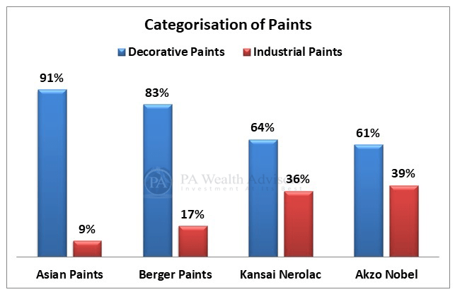 indian paint industry analysis with description of key players of the industry