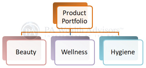 product portfolio of marico ltd with detailed research report