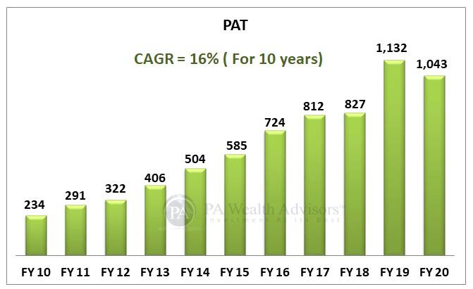Earnings growth of marico ltd over last 10 years