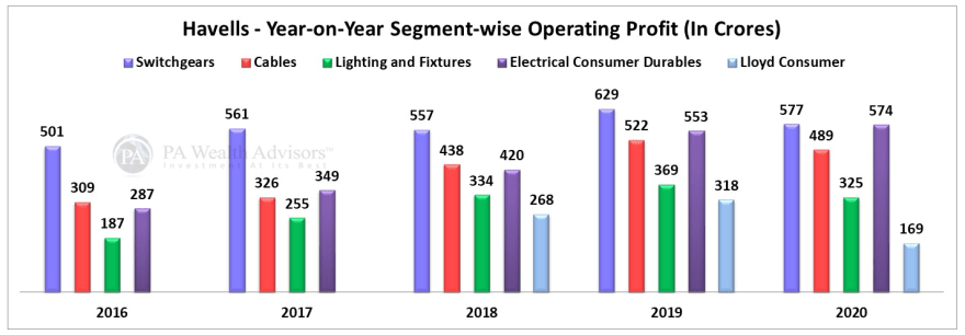 havells india operating profit growth over last 5 years under stock analysis