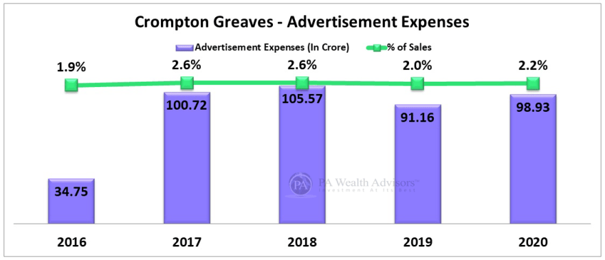 advertisement & sale promotion by Crompton fans for gaining market share