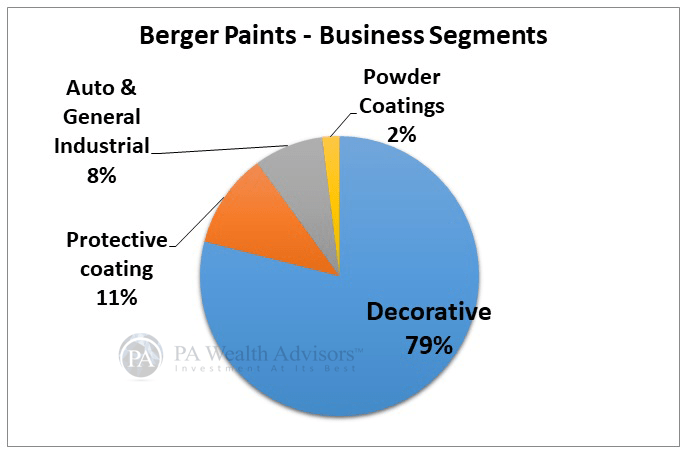 berger paints stock research with details of business segments