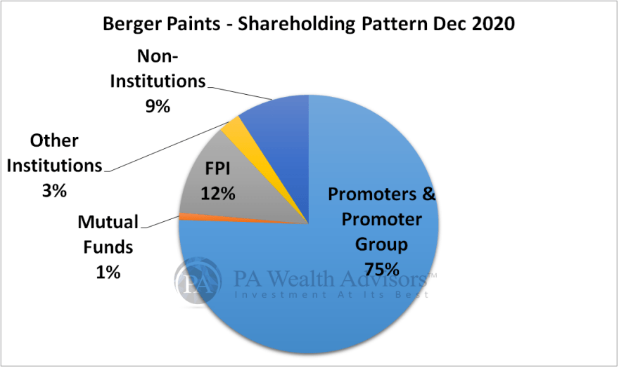 berger paints stock research with details of shareholding pattern Dec 2020