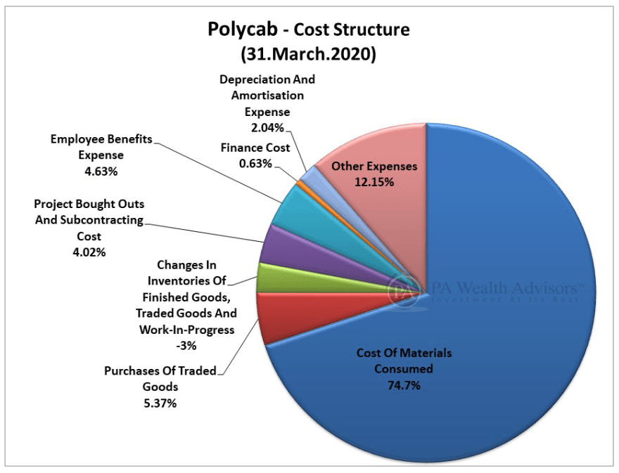 polycab stock research update with cost structure