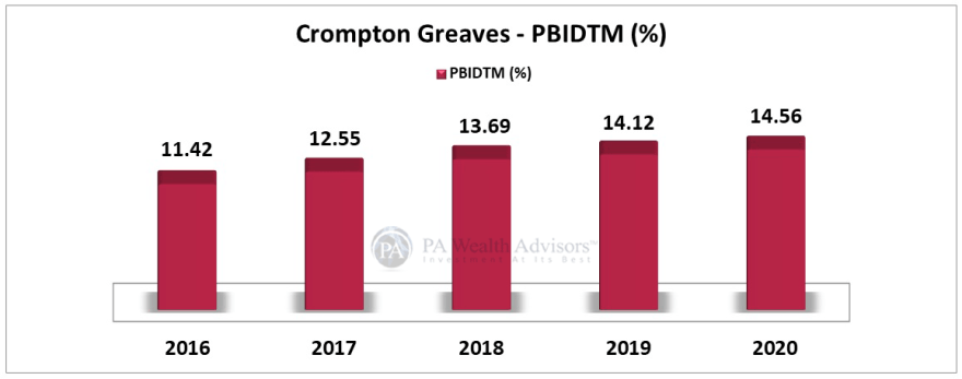 Crompton greaves stock prices increased on account of good margin performance