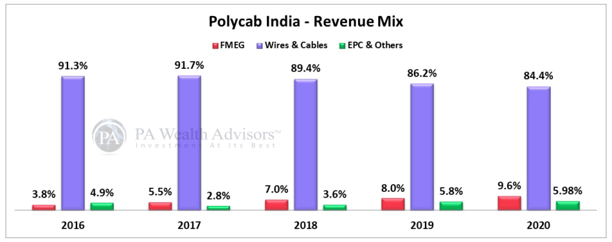 polycab stock research with revenue mix