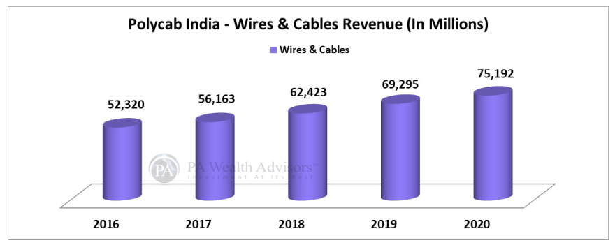 polycab stock research with analysis of wires and cables segment revenue