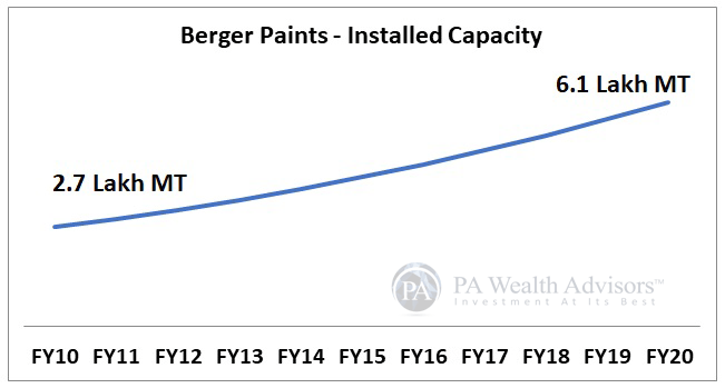 berger paints stock research with details of installed capacity