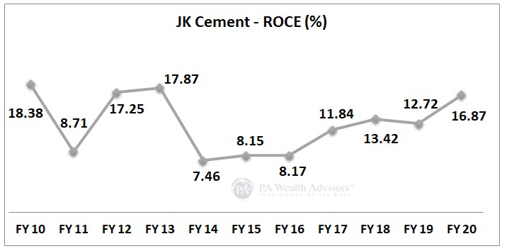 JK Cement return on capital employed growth over last 10 years