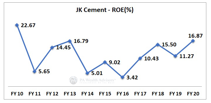 JK Cement return on income growth over last 10 years