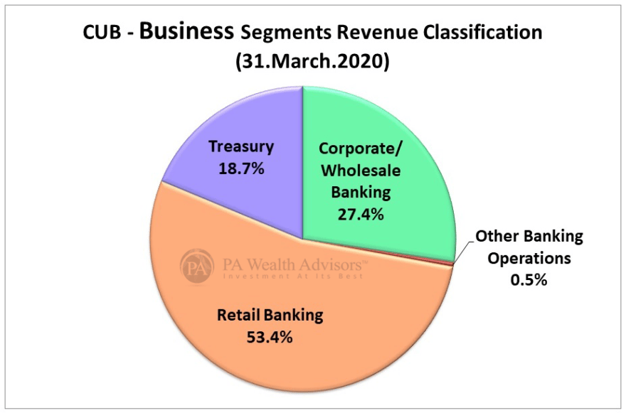 city union bank revenue classification