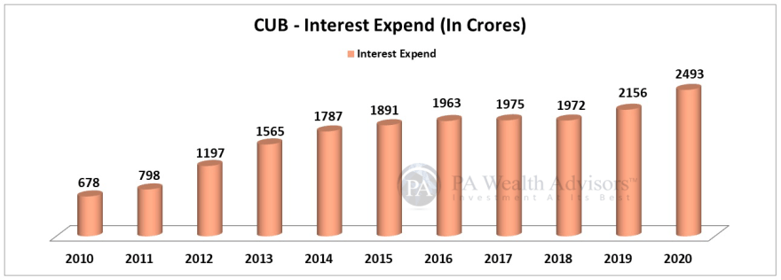 city union bank fd interest increased in FY20
