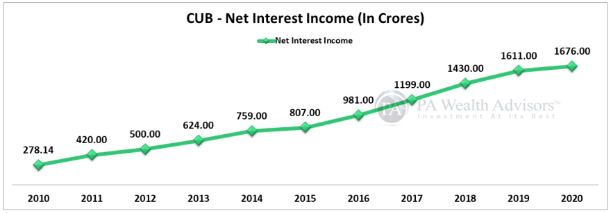city union bank interest income after interest expend