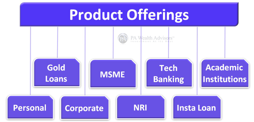 online banking cub, mobile banking cub, city union bank debit card and all other products by cub