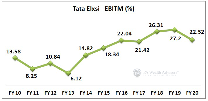 stock research of tata elxsi with EBIT margin growth in 10 years
