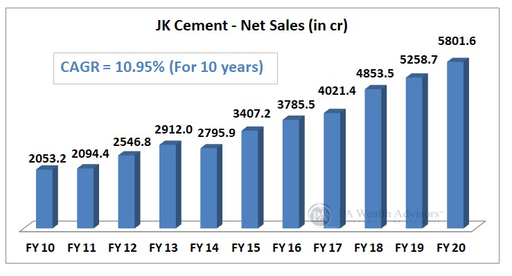 JK Cement growth of net sales over last 10 years