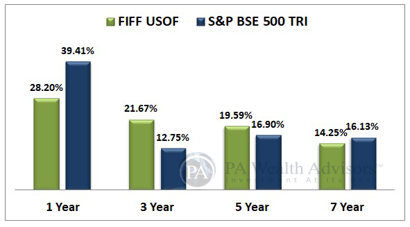 Invest in US market with Franklin India Feeder Franklin US Opportunities Mutual Fund