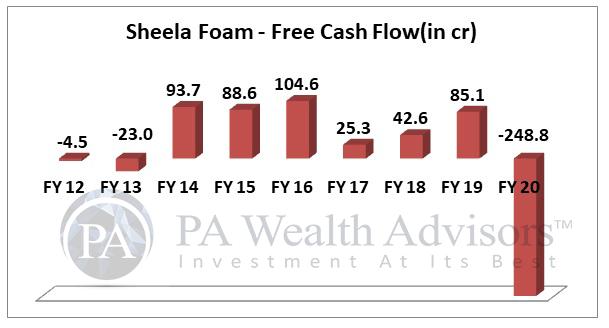 sheela foam stock analysis with 10 years cash flow