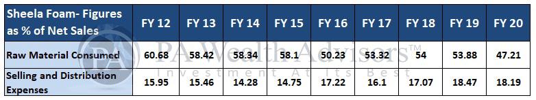 sheela foam stock analysis with detail of major costs analysis