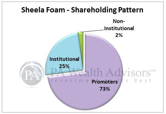 sheela foam shareholding pattern