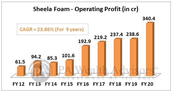 sheela foam stock analysis with 10 years operating profit growth