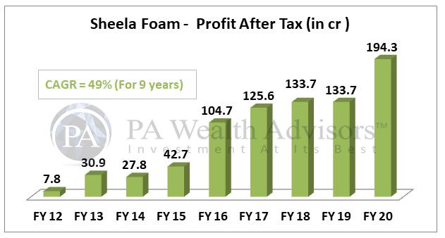 sheela foam stock analysis with 10 years PAT growth